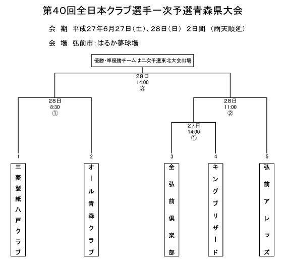 第40回全日本クラブ野球選手権一次予選青森県大会